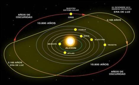 Ciclo galactico