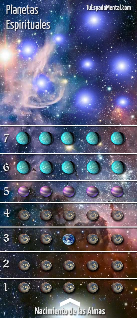 grados de evolucion de planetas